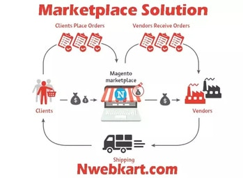 eCommerce multi-vendor marketplace | shopping cart system  eCommerce is a very different system where you can sell your merchandise in global world. On this platform you will able to create eCommerce multi-vendor store, So that you can allow other vendors to register your website and start selling their product through your website. All the vendor who register your website and showcase their product for selling, they sell their product with their valuable prices and other vendor sell their product with their valuable prices. This is the reason customer can find the different prices on the same product.  On this platform your most selling product will never goes out of stock, Because the vendors who register your website can continuously selling the same product which another vendor's out stock But inside you'll get different pricing rate.   eCommerce multi-vendor store is a revolution. When with your online store various vendors from different location get allied to sell their merchants. While you will gain commission on each product. This system is called multi-vendor eCommerce.  All the eminent eCommerce platform that has big name big brand and maximum product sells, which belongs to eCommerce multi-vendor market places. Amazon, flipkart, snapdeal, ebay and many more eCommerce websites are established their multi-vendor eCommerce website and associated with huge number of vendors and start selling goods around the world.    eCommerce multi-vendor is a most robust system to create an online market place. Where seller sell their merchandise through secure online store with each seller have their own dashboard, admin, product,orders,shipping,taxes and many more.On this platform you have firstly get full information about your newly vendos, Insure that your vendor will sell the good material with reasonable prices. If your vendor try to make fool of customer and selling ordinary product on a cheap prices, and showcase that the product they are sell is very branding in