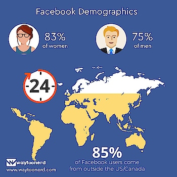 #Facebook Demographics  www.waytoonerd.com  #dailyfact #didyouknowfacts #quotes #funfacts #amazingfact #like #true #doyouknow #interesting #motivation #awesome #quote #follow #android #instatech #technews #geek #developer #startup #gadget #factsdaily #memes #tech #technology #instagood #instagram #followme