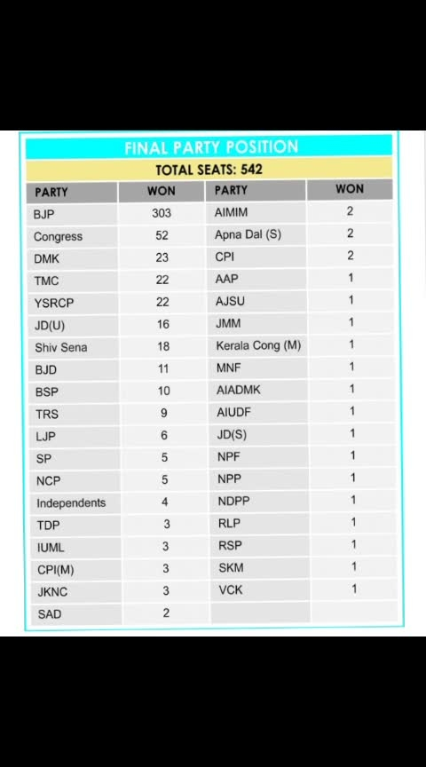 #electionresults ,final party wise