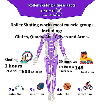 Roller Skating #Fitness Facts  www.calathx.com  #skating #skate #sk #skateboard #skater #skateboarding #skatelife #rollerskating #Workout #TrainHard #Gains #Strengthtraining #Physiquefreak #Yoga #CrossFit #FitFluential #Fitnessfriday #Squats #Health #Healthylife #like4like #follow #calisthenics #fitindia #exercise