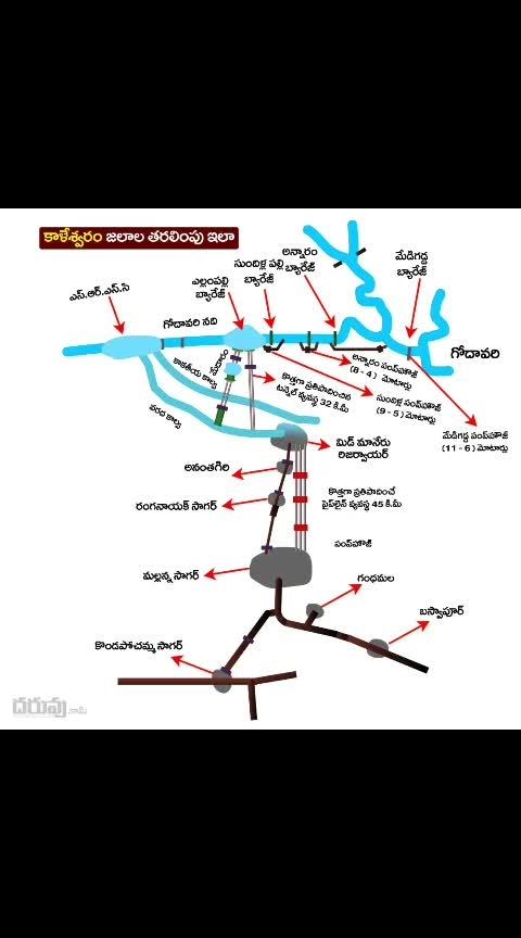 Kaleshwaram dam water circulation areas