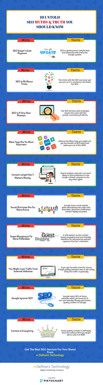 "10 Untold SEO myths & truth you should know  Here in this infographic titled as ""10 Untold SEO myths & truth you should know"" our experts are describing the search engine optimization myths & truth which you will not get to know anywhere. Read us till end.  Mail Us : info@edtech.in / Call Us : +91 9999051533  #Edtech #eDefinersTechnology #SEO #SearchEngineOptimization #Website #Google #WebsiteRanking #MythsandTruth #Infographic"