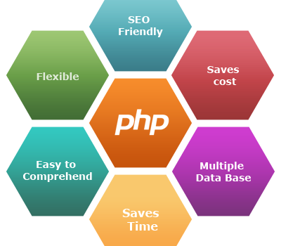 https://librainfologics.com/php-traning/  Industrial Training PHP in Yamuna Nagar  For web developers, PHP is one of the simplest server-side languages out there,librainfologics offering professional training in PHP in Yamunanagar.