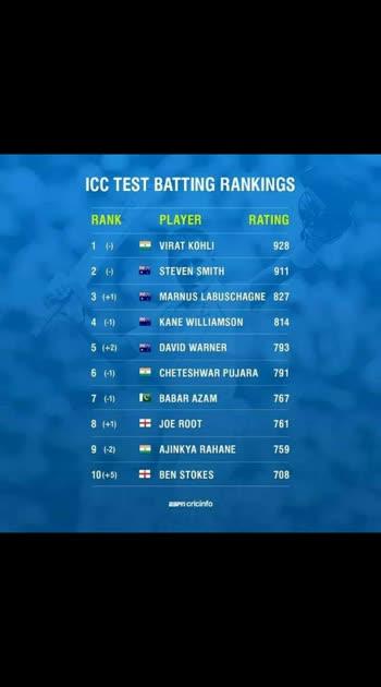 ICC rankings....