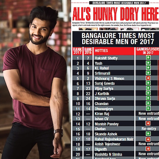 Thank you for all you love and support😊 I have made it to the Bangalore's most desirable men's list this year again and that makes it 3 years in a row 😊  Thank you Times of India.  Photograoher - @puneetvijay  #rahulrajasekharan #mostdesirable #bangaloretimes #rahulnair #mrindia