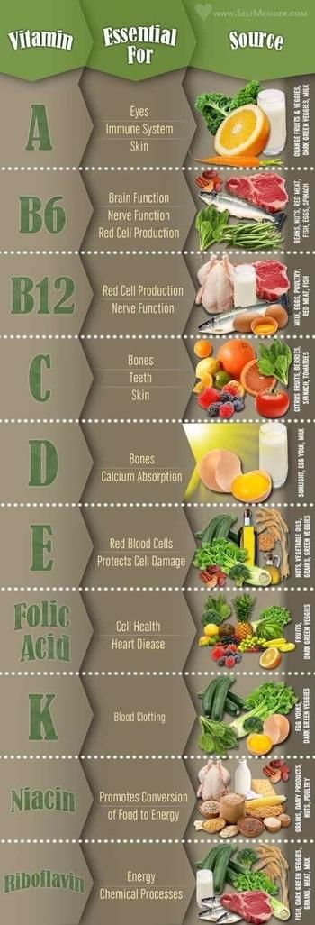 #usefulinfo #vitamins