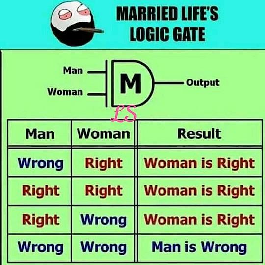 Men make mistakes but women make it ryt.. So women is always ryt😎...don't take it as serious.. sometimes men is also ryt😁