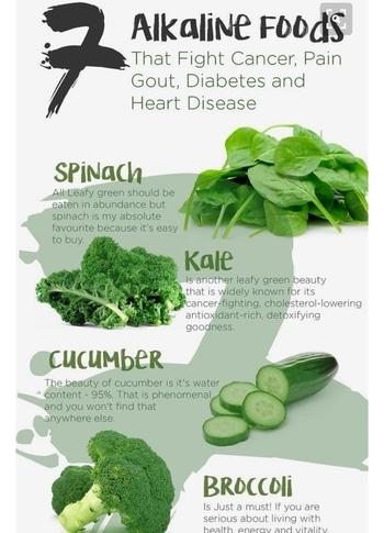 7 Best Alkaline Foods#NutritionallSound#EasytoFollow#SimpleTips#Effective#StartNow#FitnessTips#ImageManagementMantras😊