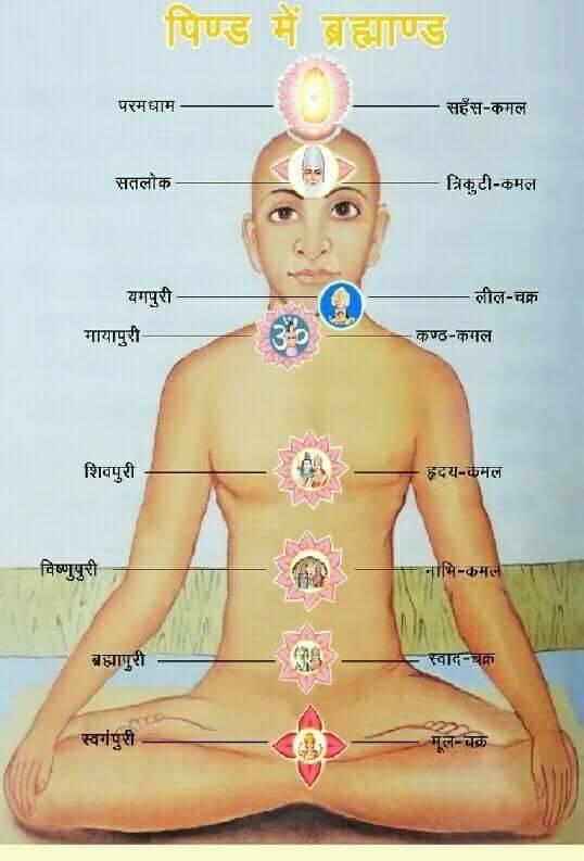 #kabir_is_god   Guru bin mala pherte guru bin dete Dan  vo dono  nisphal  hai chahe puchho ved puran
