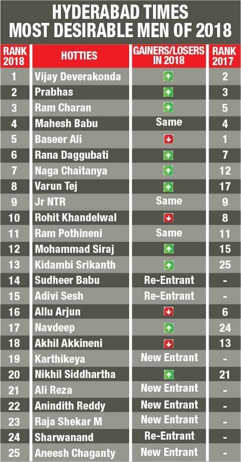 Here are the Top 25 hotties of #HyderabadTimesMostDesirableMen2018. Did your favourite make the cut?