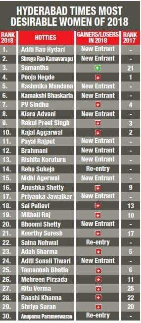 Here are the Top 30 hotties of #HyderabadTimesMostDesirableWomen2018. Did your favourite make the cut?