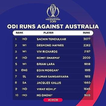 #Rohit Sharma#2000 runs against the Aussies
